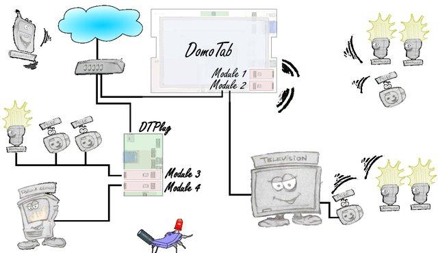 Exemple d'installation utilisant le DomoTab