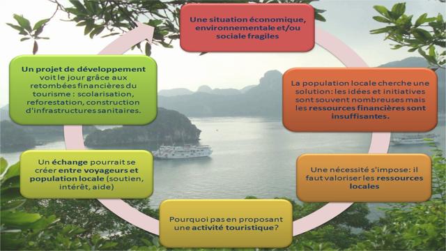 Définition Tourisme Responsable
